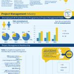 Telegraph-Courses-Project-Management-Timeline